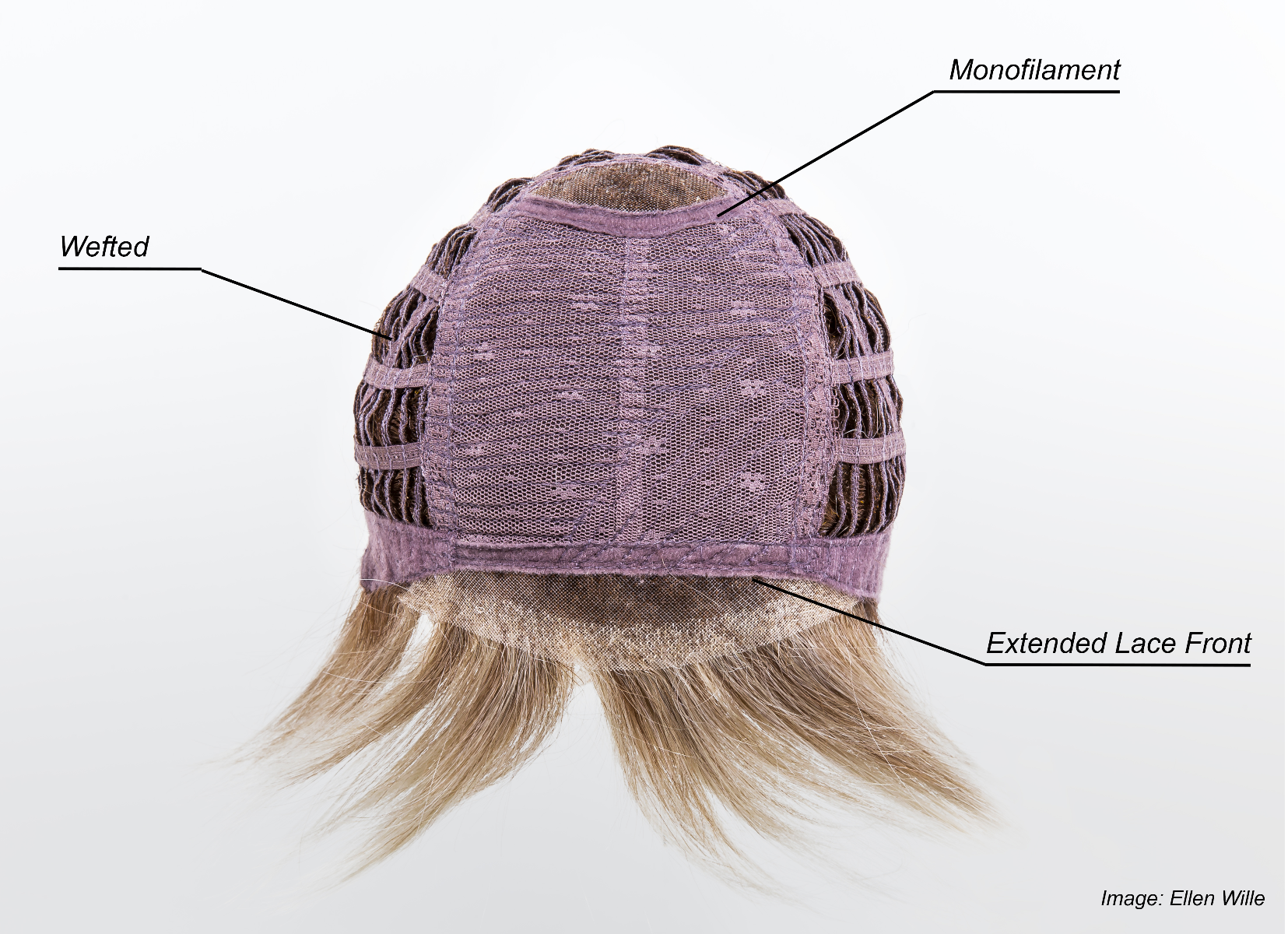 Monofilament cap construction, sand rooted Ellen Wille Wig